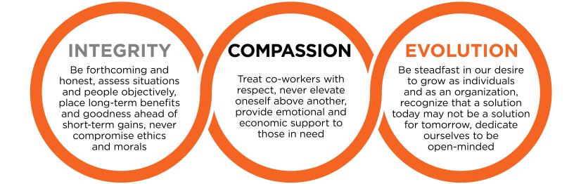 Integrity Compassion Evolution